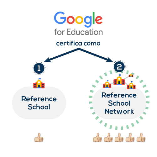 Proceso en Google for Education para centros educativos · Colegios Irlandesas